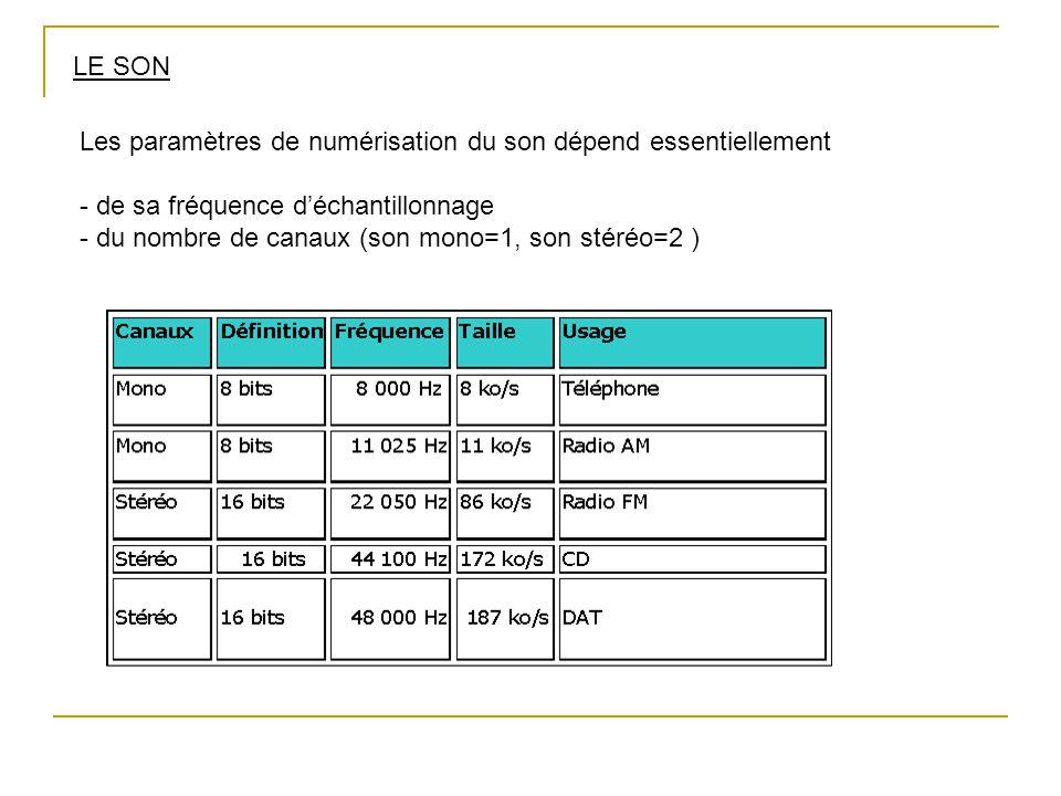 LE SON Les paramètres de numérisation du son dépend essentiellement. - de sa fréquence d'échantillonnage.