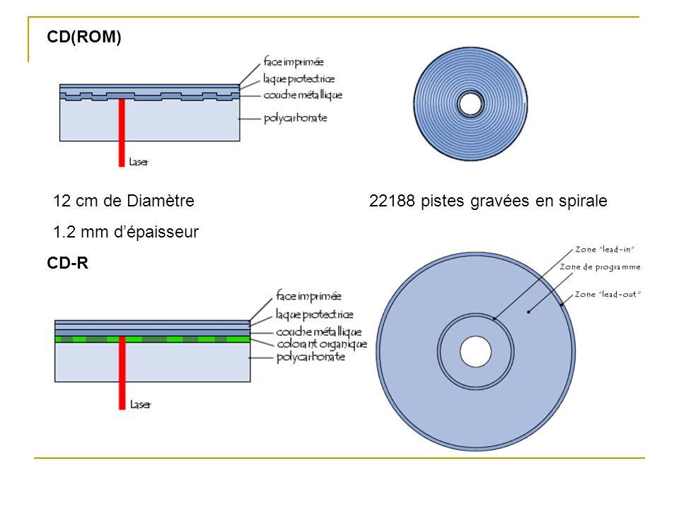 CD(ROM) 12 cm de Diamètre 1.2 mm d'épaisseur 22188 pistes gravées en spirale CD-R