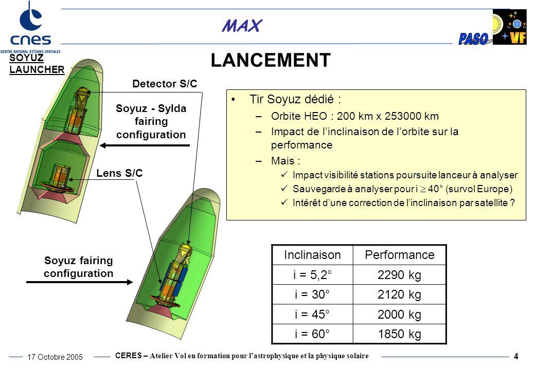 Soyuz fairing configuration Soyuz - Sylda fairing configuration