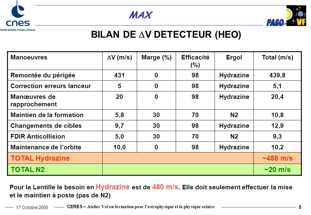 BILAN DE DV DETECTEUR (HEO)