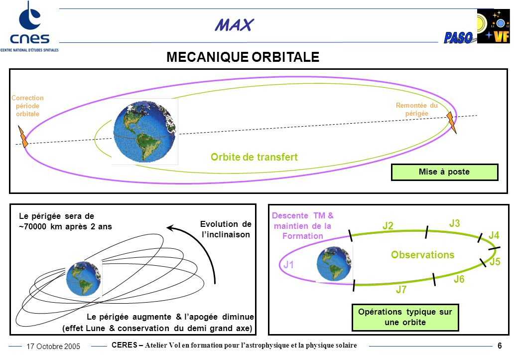 MECANIQUE ORBITALE Orbite de transfert J3 J2 J4 Observations J5 J1 J6