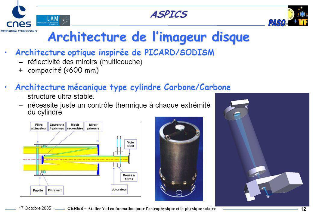 Architecture de l'imageur disque