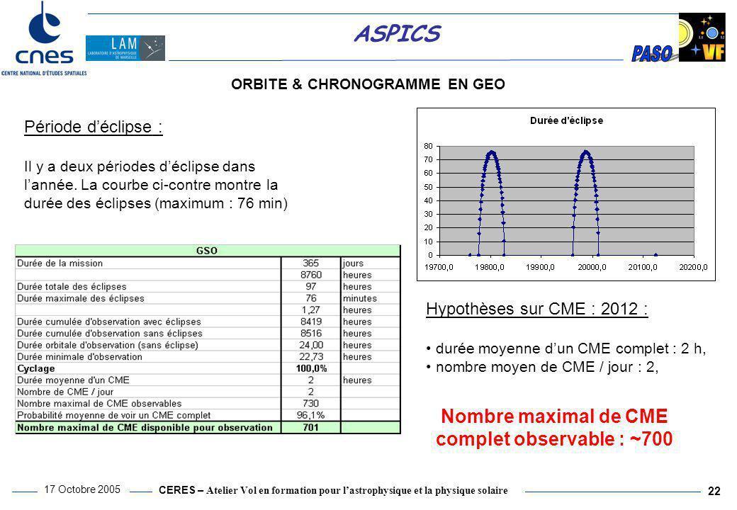 Nombre maximal de CME complet observable : ~700