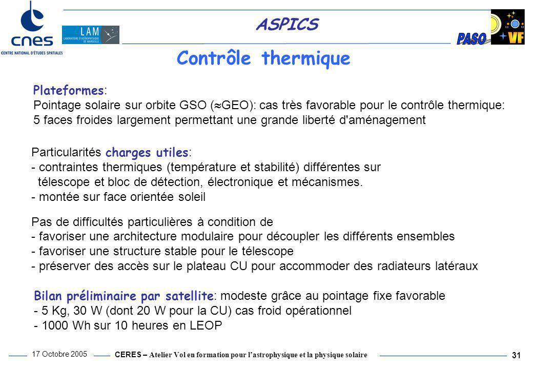 Contrôle thermique Plateformes: