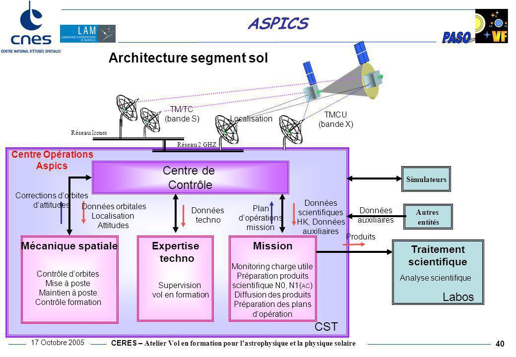 Architecture segment sol