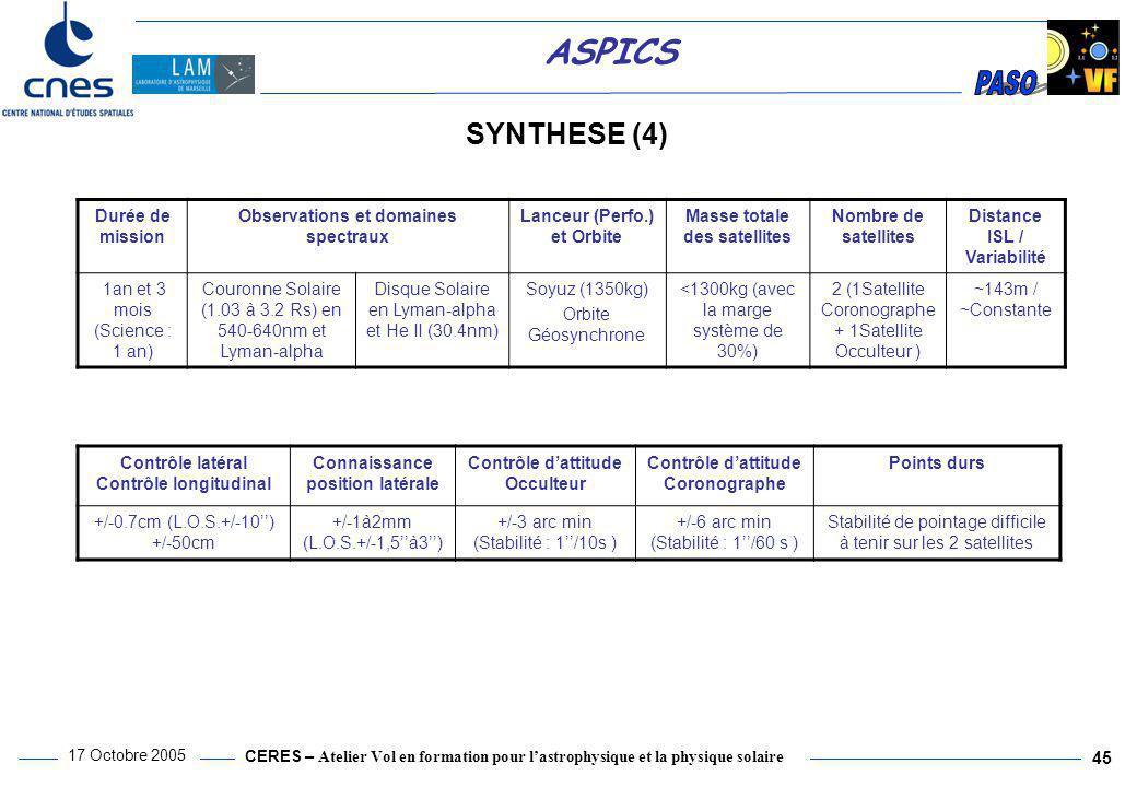 SYNTHESE (4) Durée de mission Observations et domaines spectraux