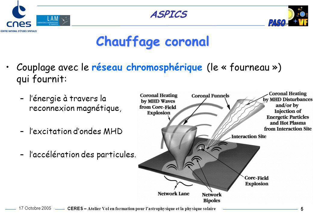 Chauffage coronal Couplage avec le réseau chromosphérique (le « fourneau ») qui fournit: l'énergie à travers la reconnexion magnétique,