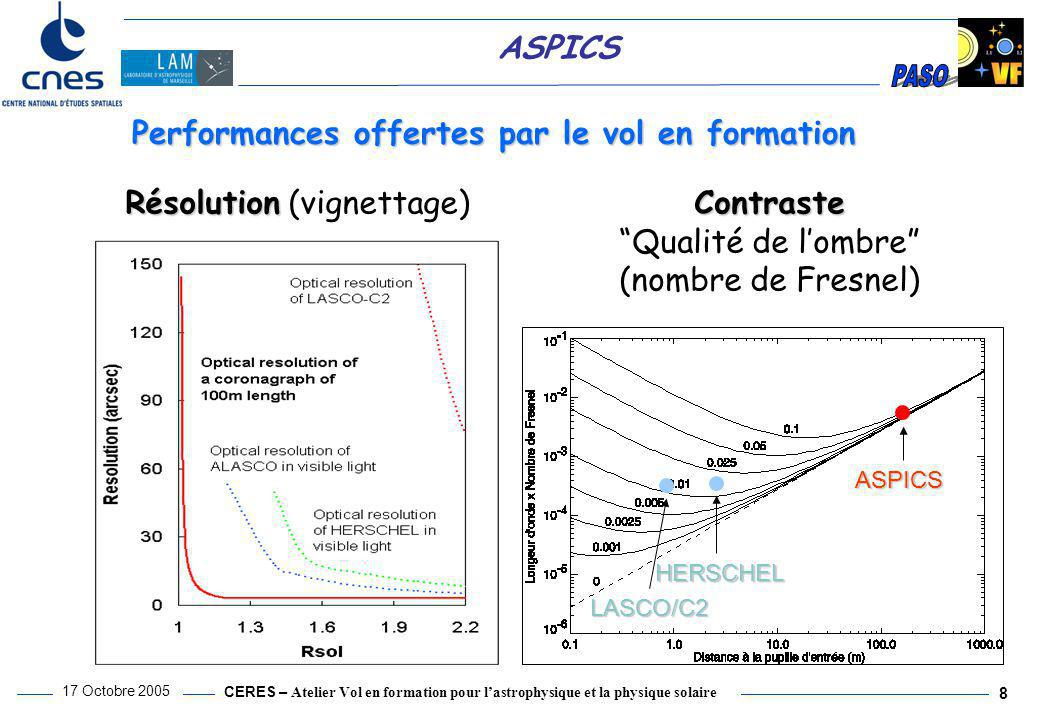 Performances offertes par le vol en formation