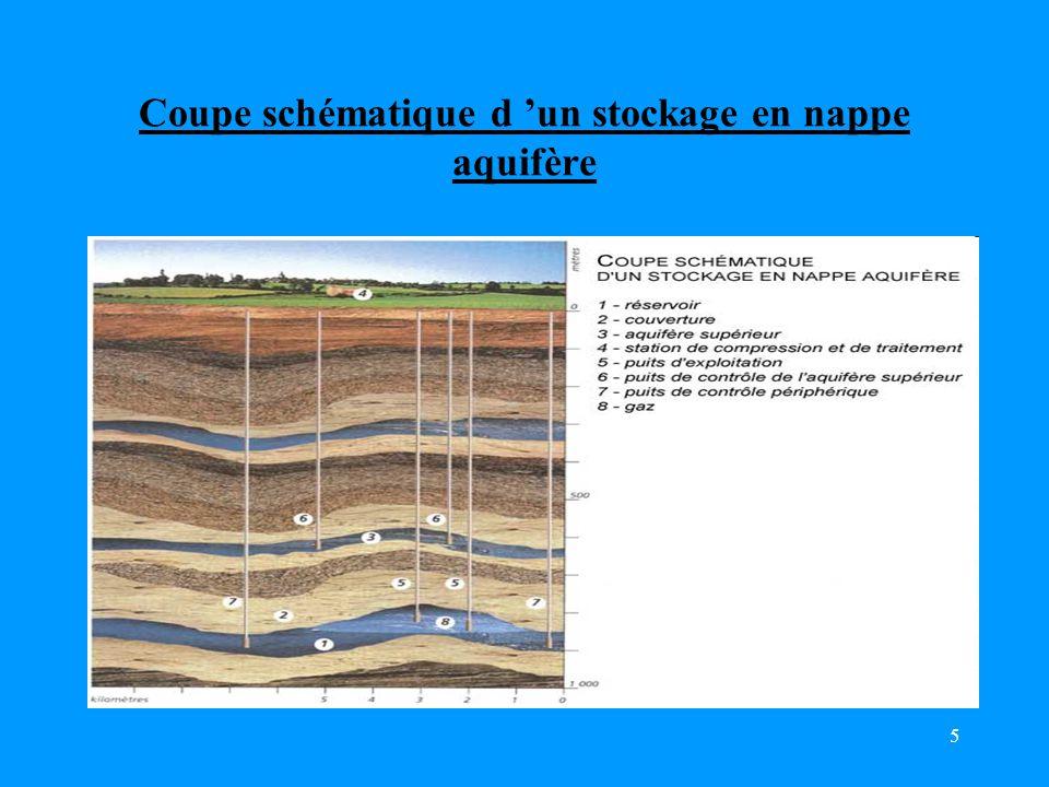 Coupe schématique d 'un stockage en nappe aquifère
