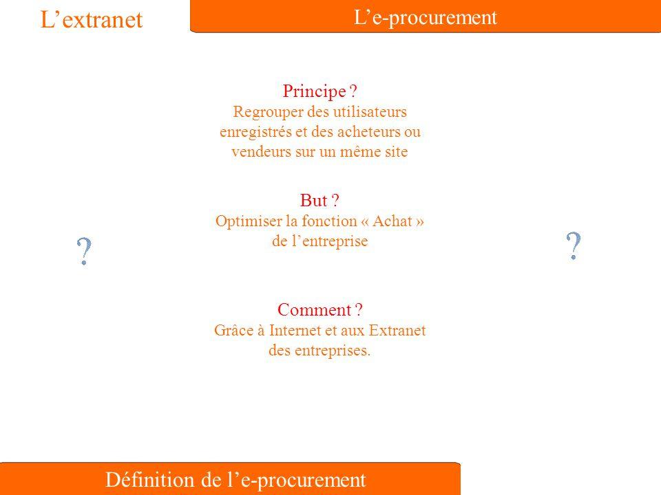 Définition de l'e-procurement