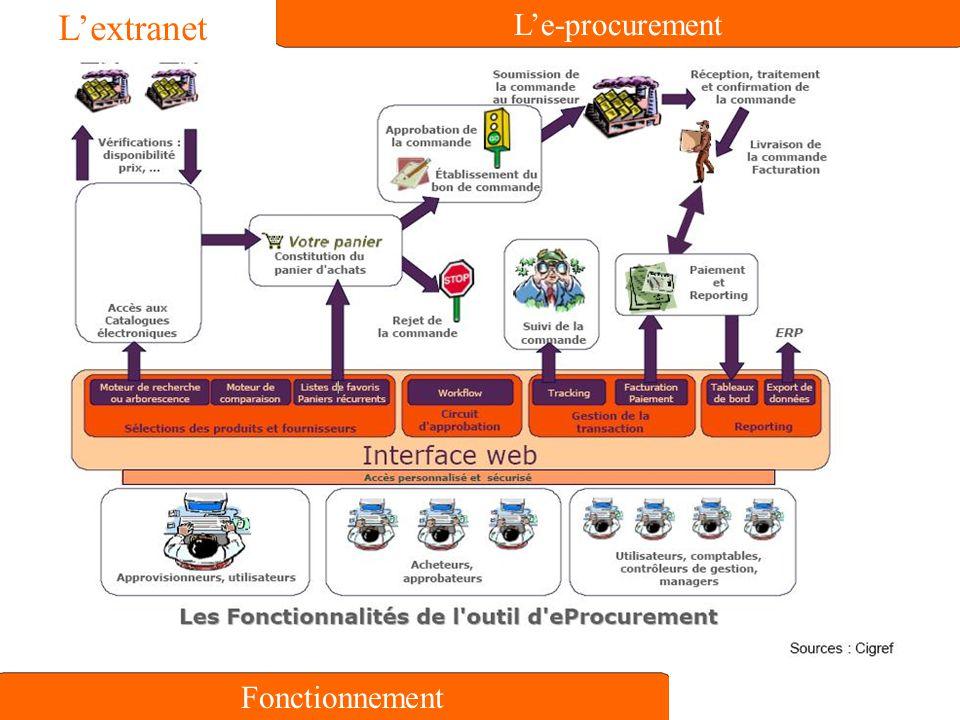 L'e-procurement Fonctionnement