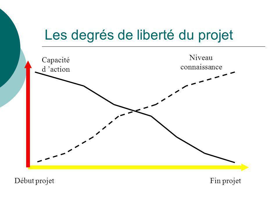 Les degrés de liberté du projet