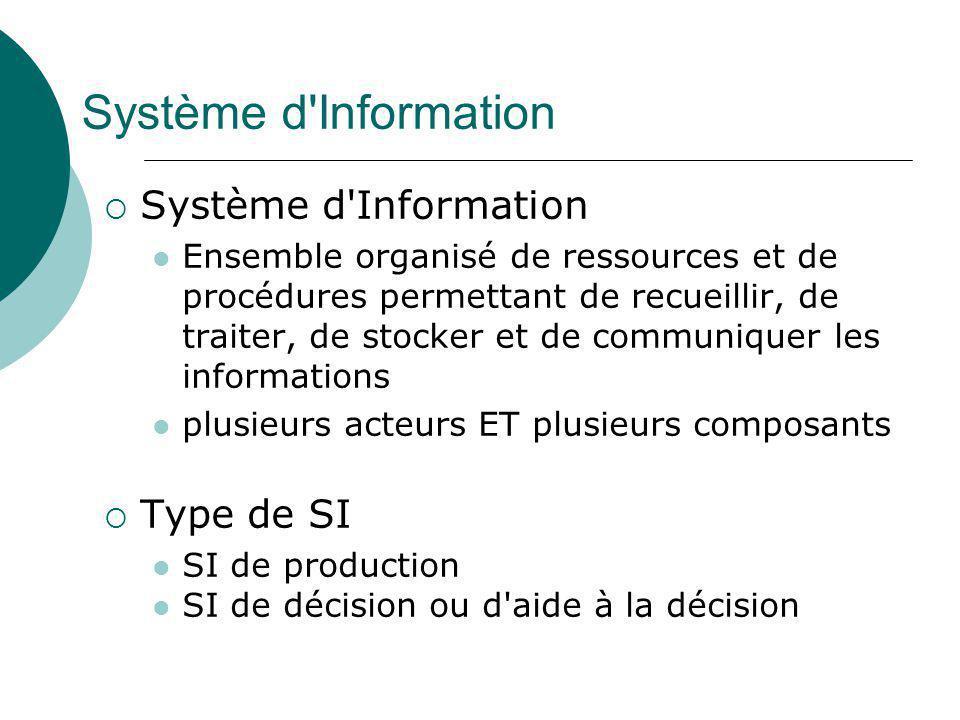 Système d Information Système d Information Type de SI
