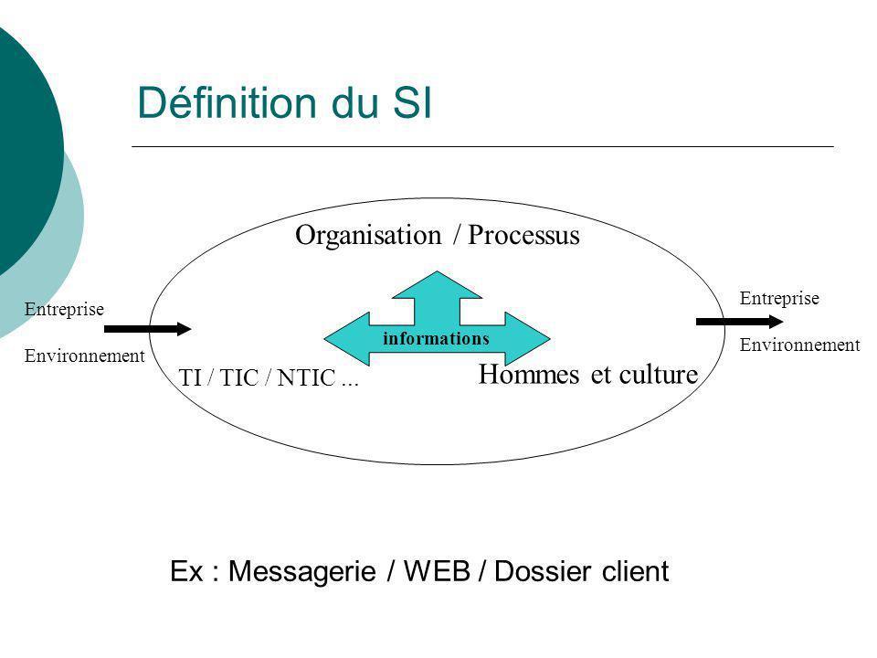 Définition du SI Organisation / Processus Hommes et culture