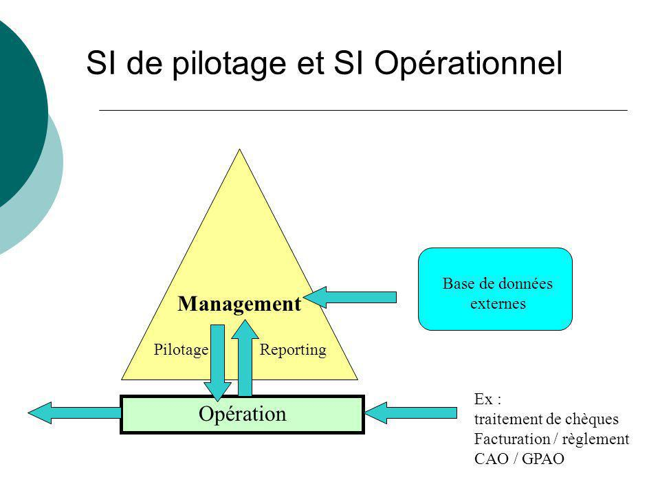 SI de pilotage et SI Opérationnel