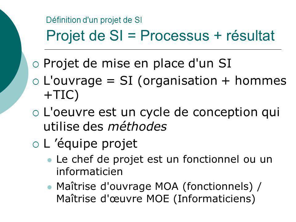 Définition d un projet de SI Projet de SI = Processus + résultat