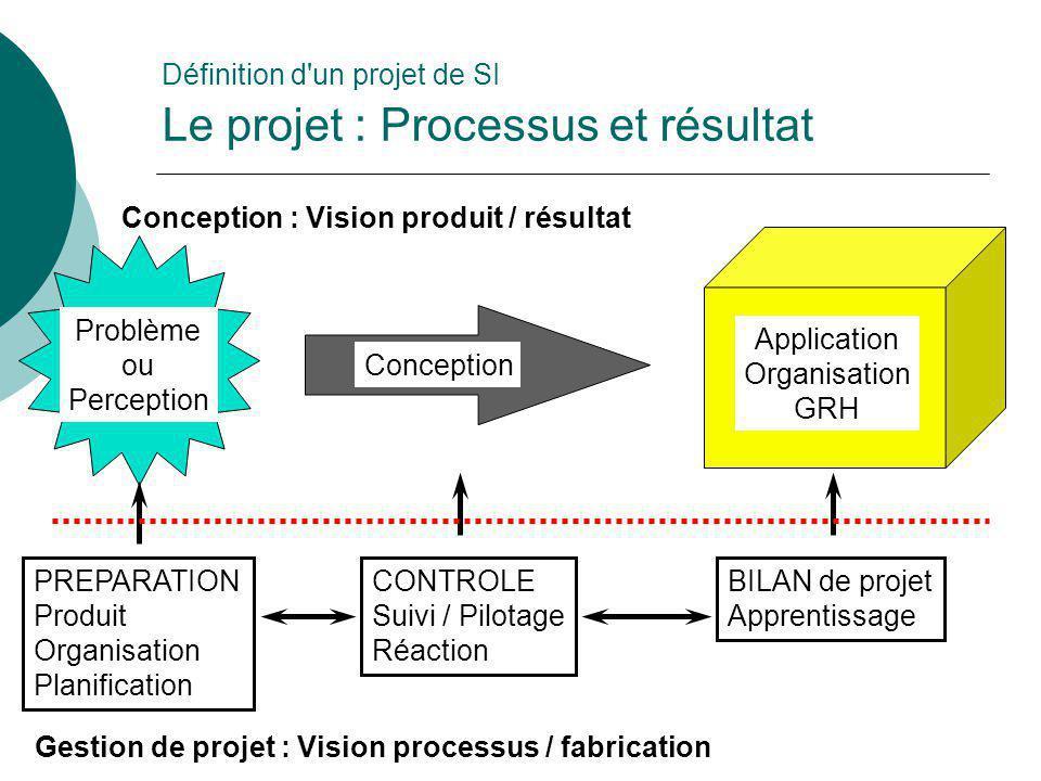 Définition d un projet de SI Le projet : Processus et résultat
