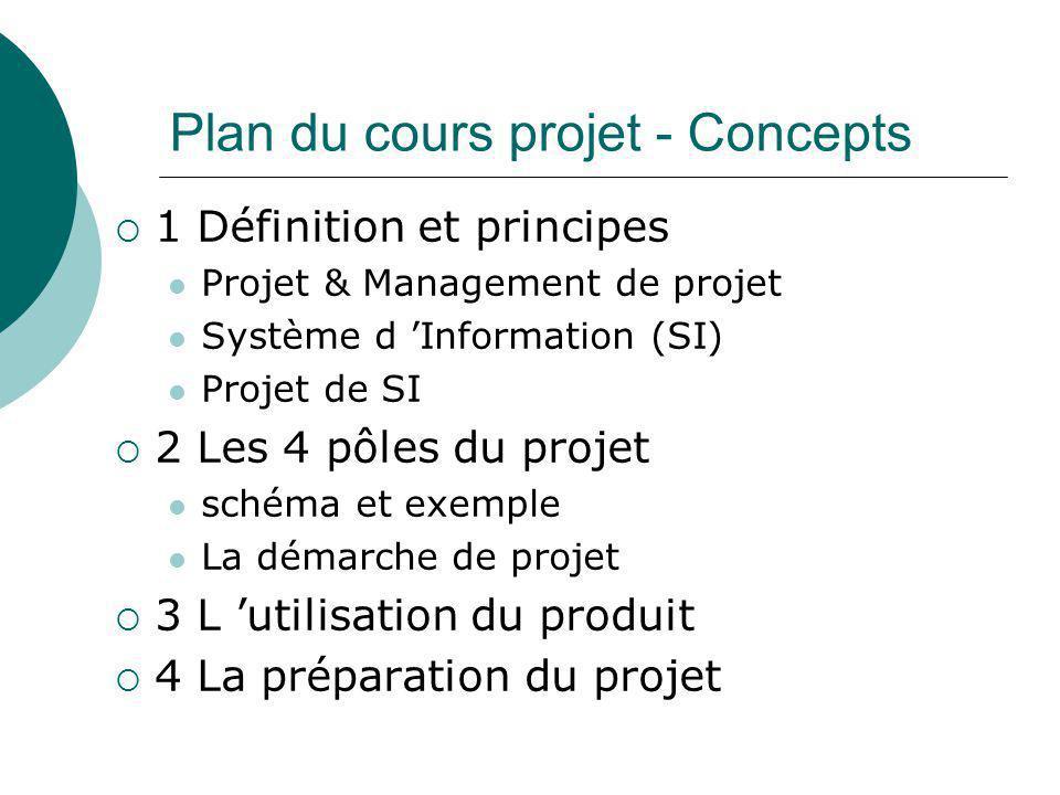 Plan du cours projet - Concepts