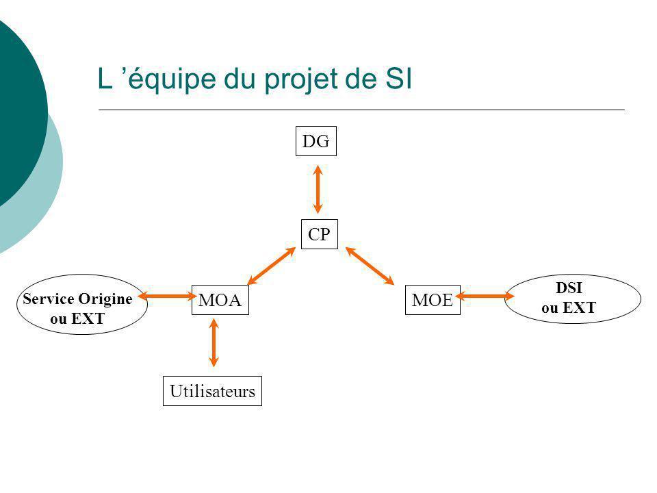 L 'équipe du projet de SI