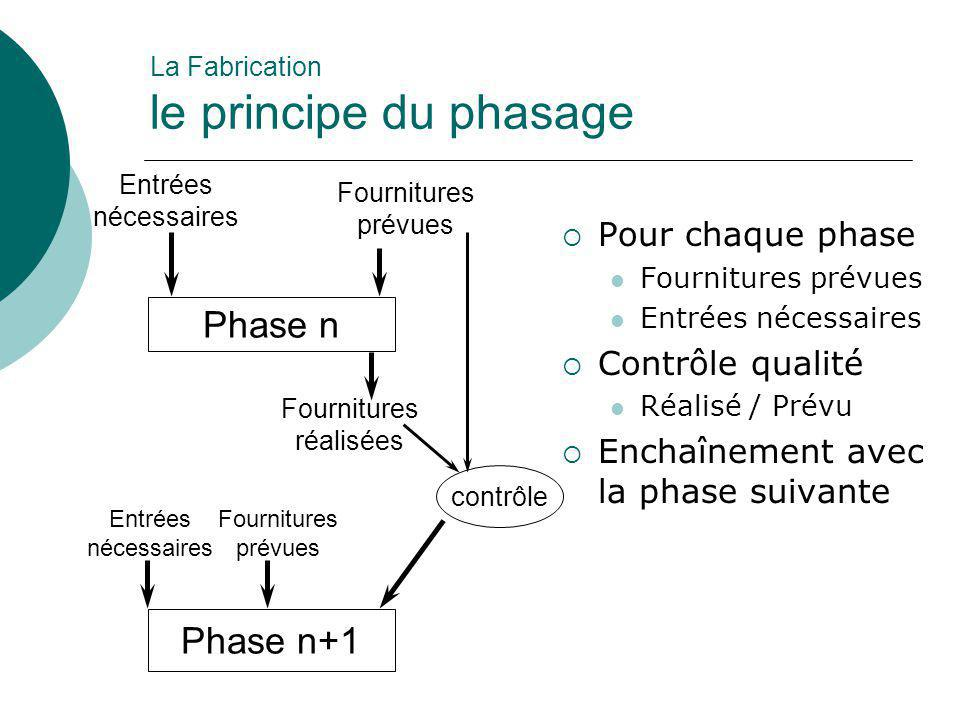 La Fabrication le principe du phasage