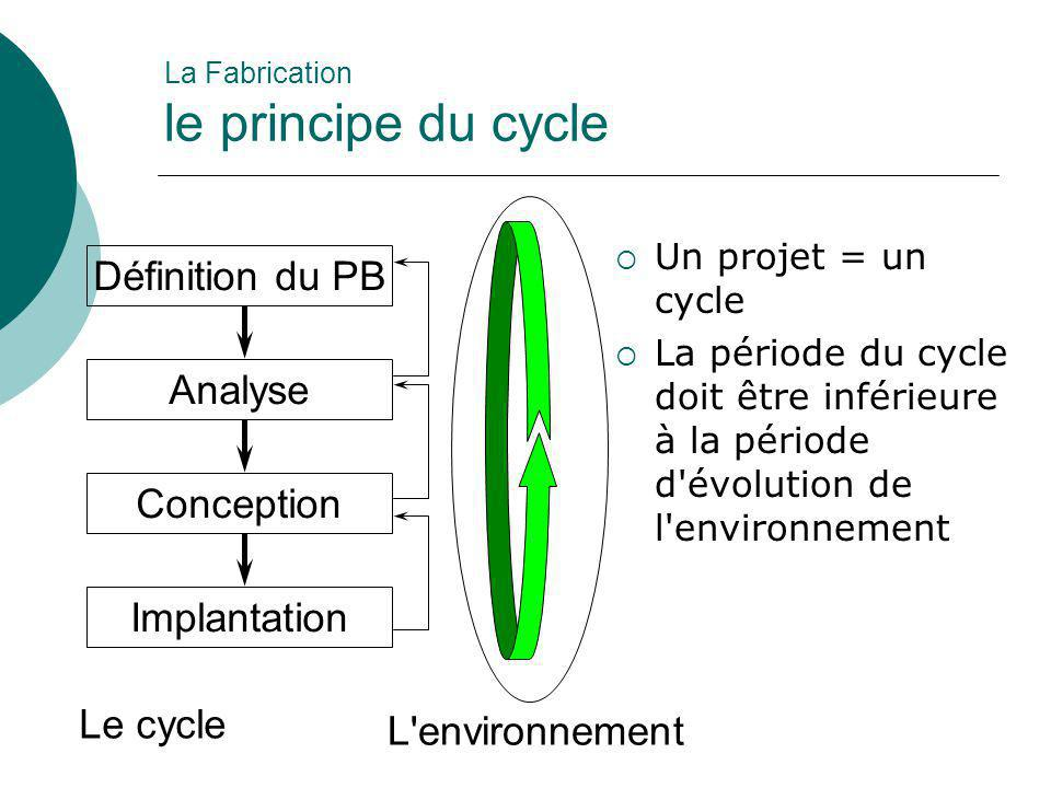 La Fabrication le principe du cycle
