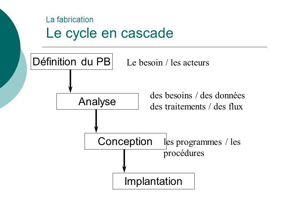 La fabrication Le cycle en cascade