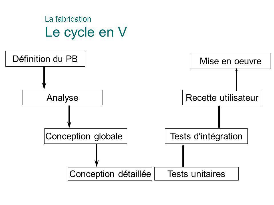 La fabrication Le cycle en V