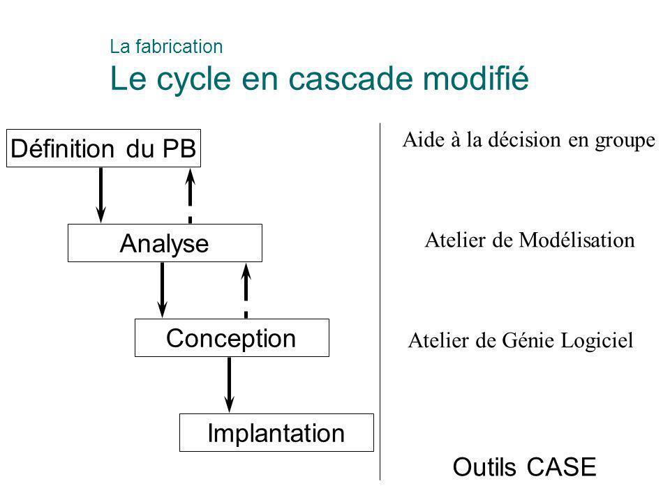 La fabrication Le cycle en cascade modifié