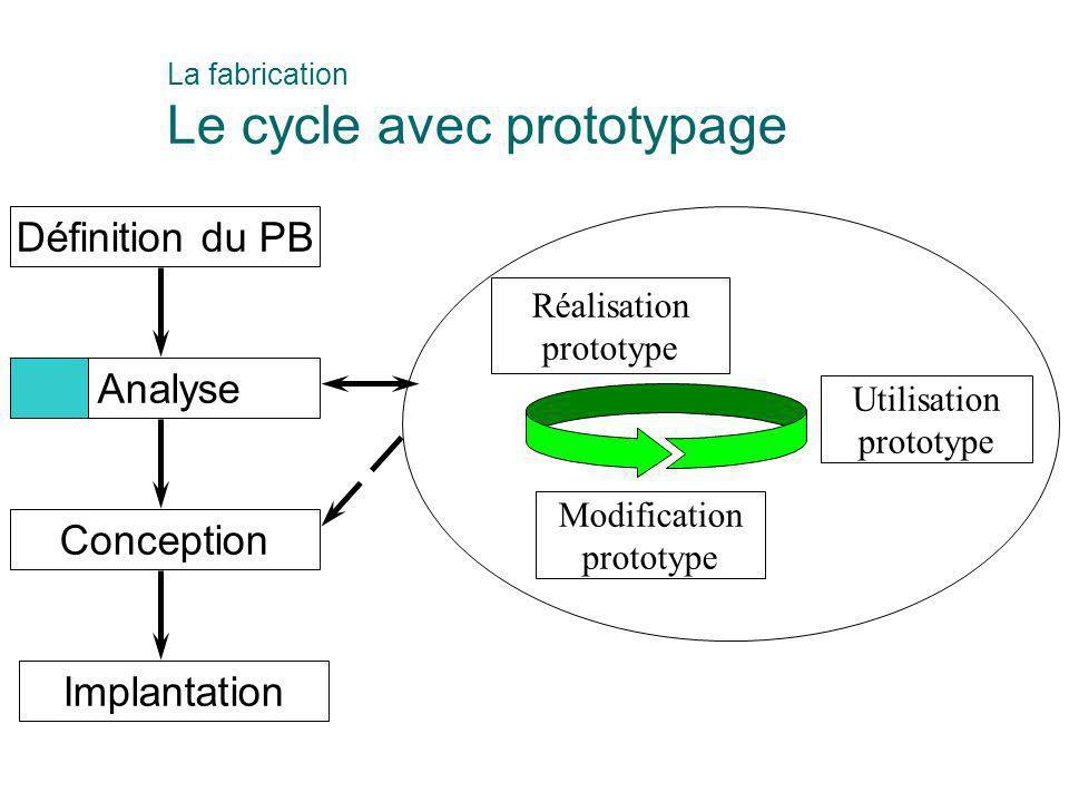 La fabrication Le cycle avec prototypage
