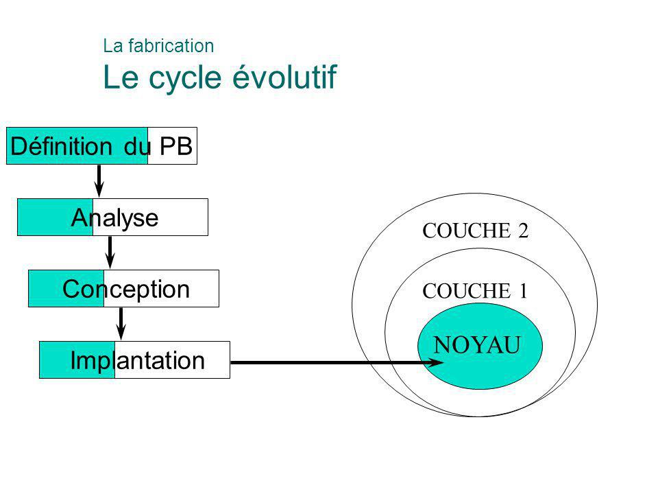 La fabrication Le cycle évolutif