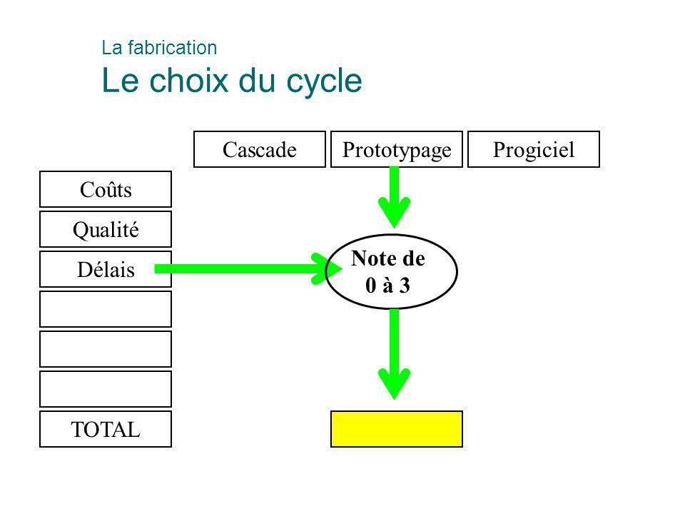 La fabrication Le choix du cycle