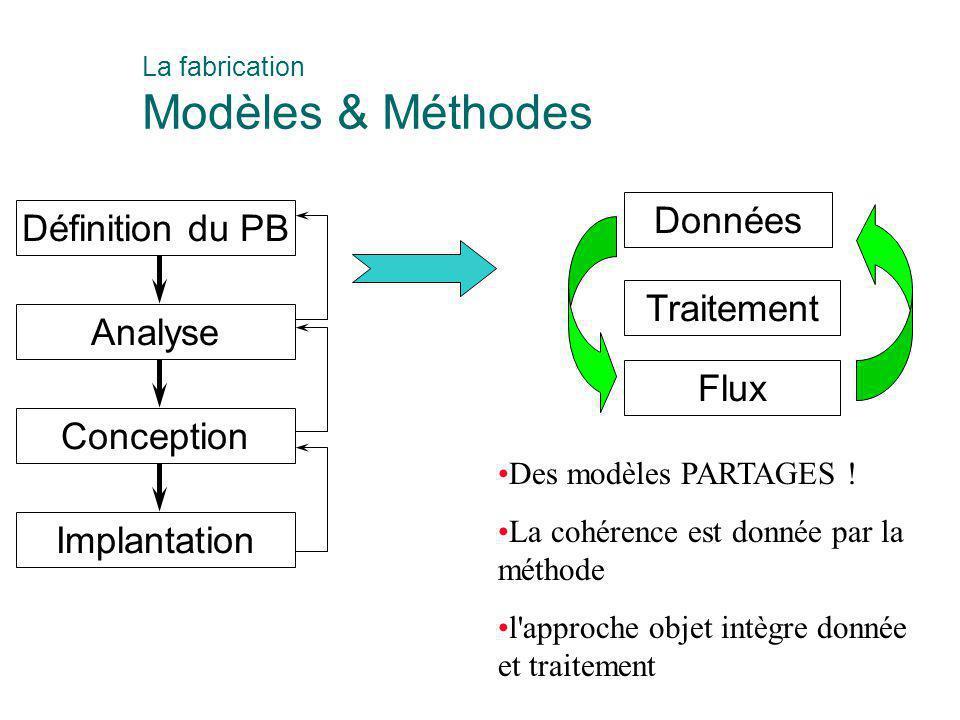 La fabrication Modèles & Méthodes