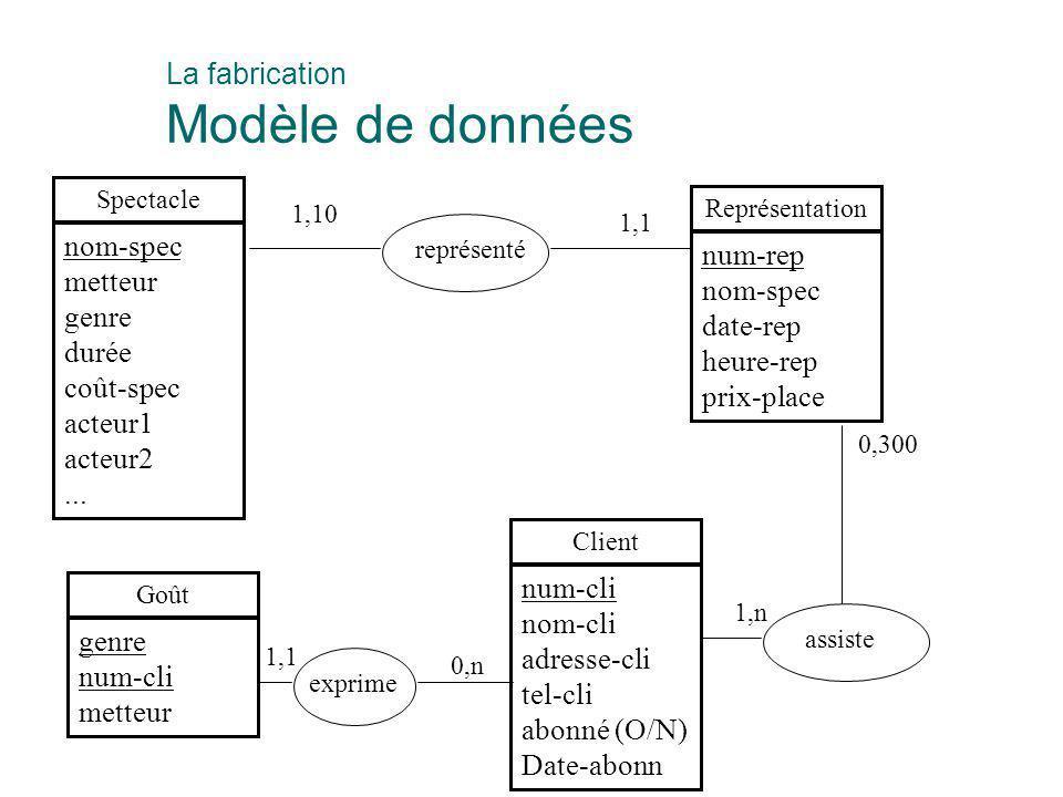 La fabrication Modèle de données