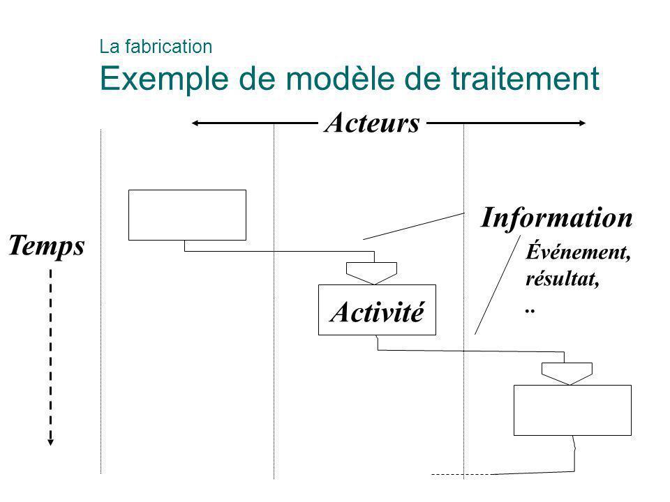 Acteurs Information Temps Activité Événement, résultat, ..