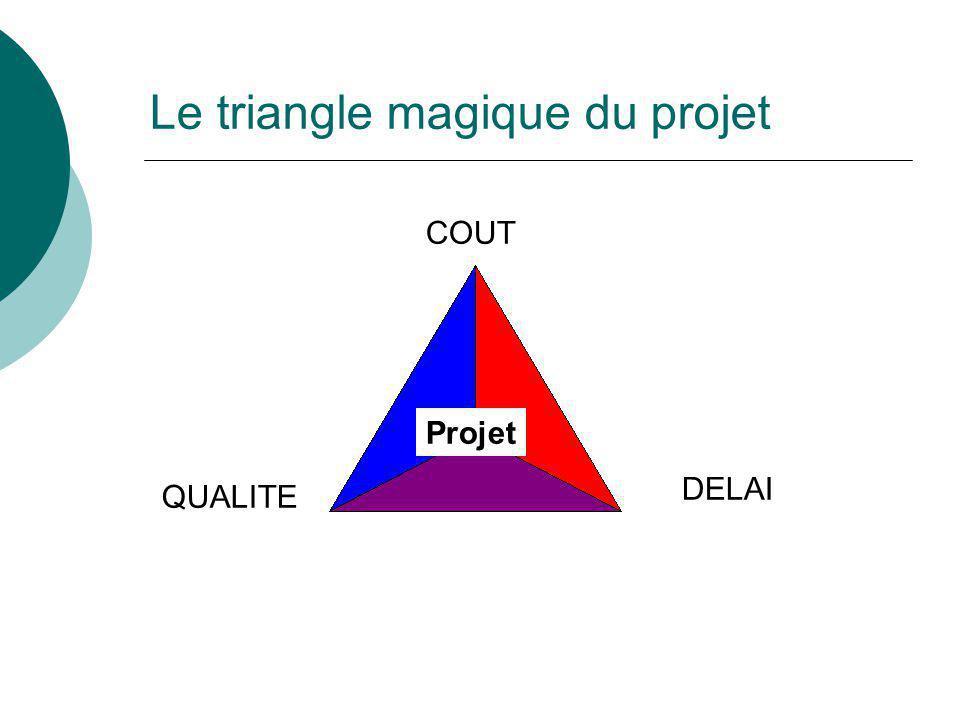 Le triangle magique du projet
