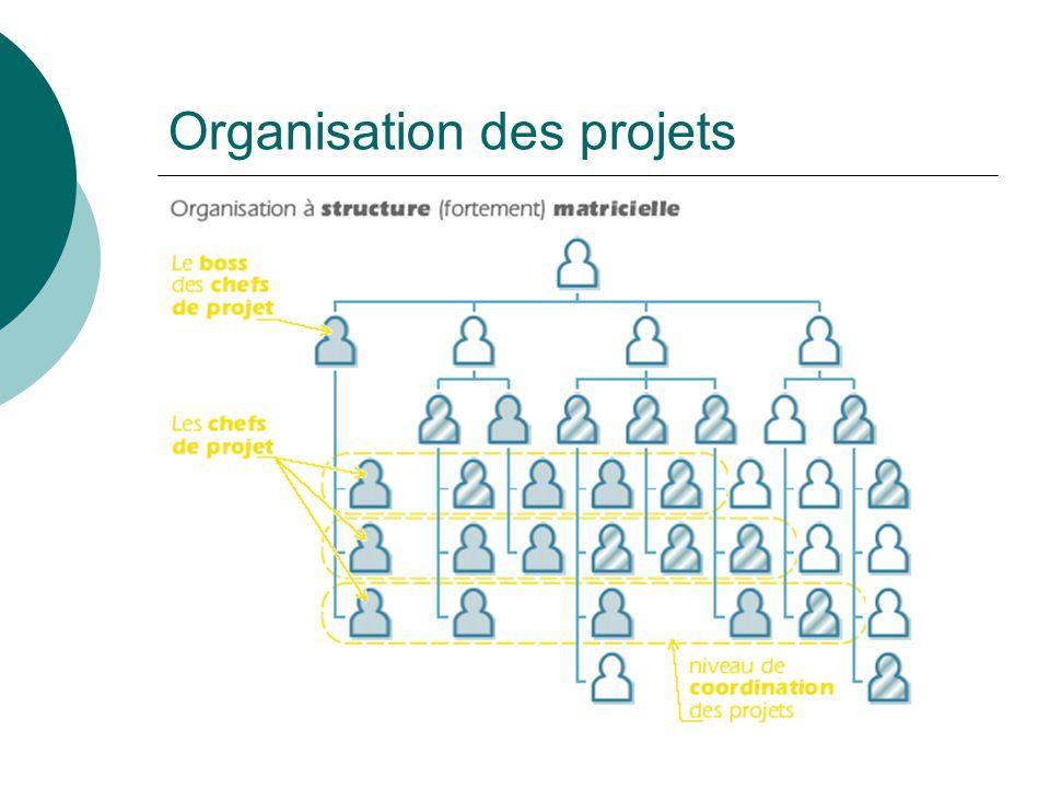 Organisation des projets
