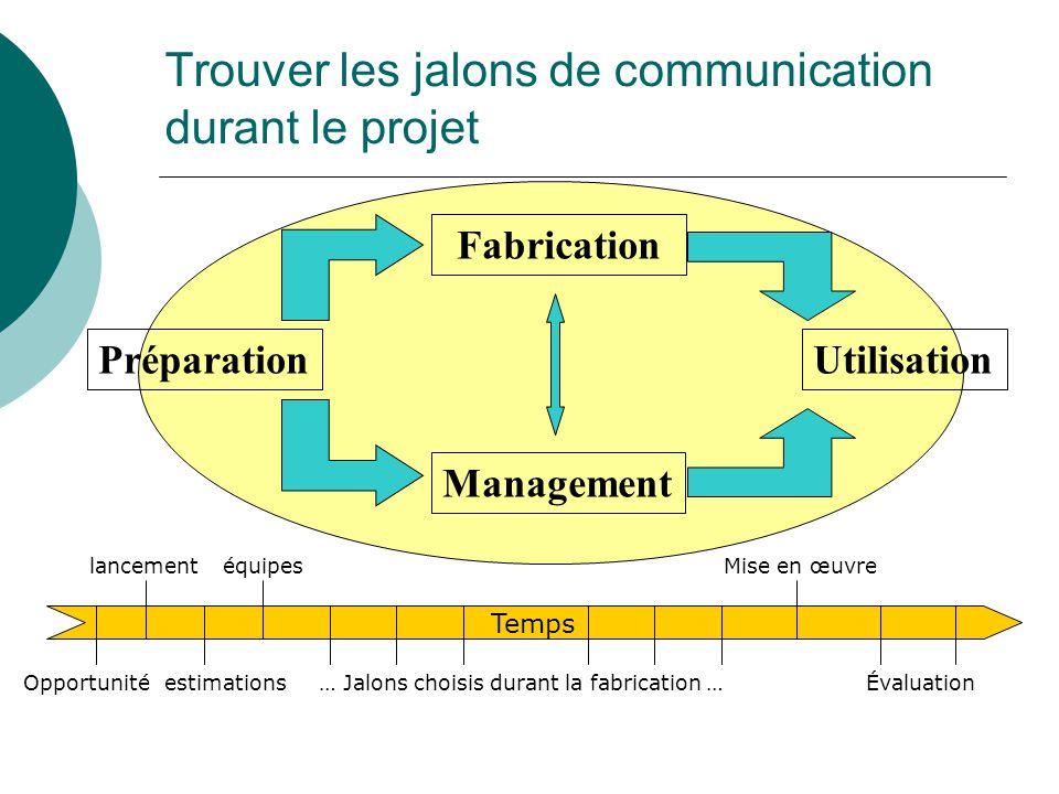 Trouver les jalons de communication durant le projet