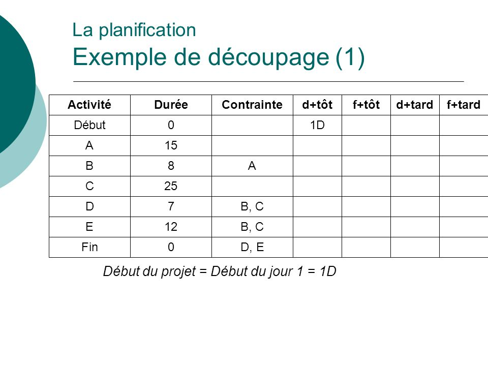La planification Exemple de découpage (1)