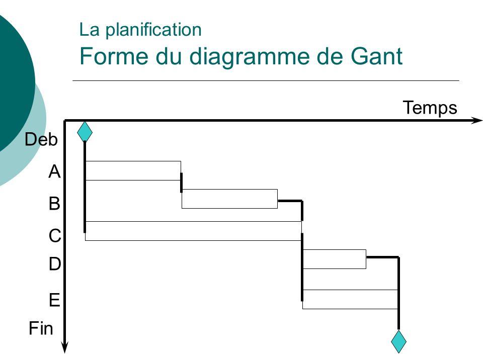 La planification Forme du diagramme de Gant