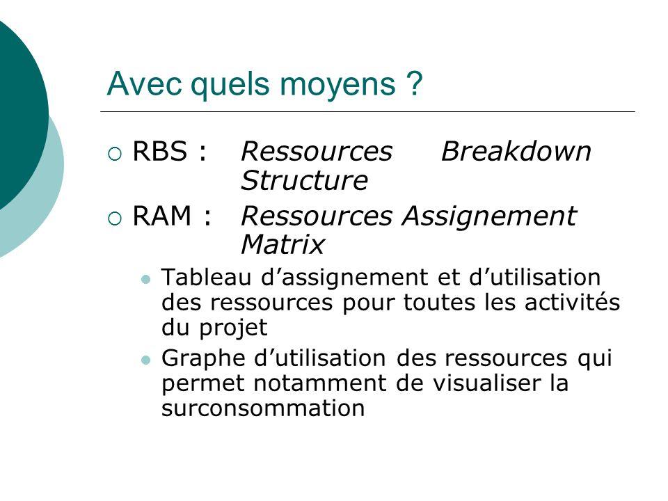 Avec quels moyens RBS : Ressources Breakdown Structure