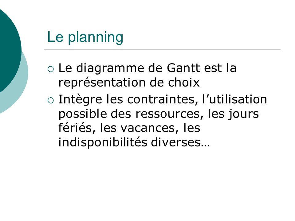 Le planning Le diagramme de Gantt est la représentation de choix