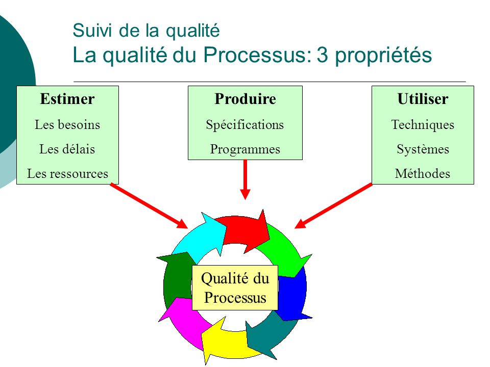 Suivi de la qualité La qualité du Processus: 3 propriétés