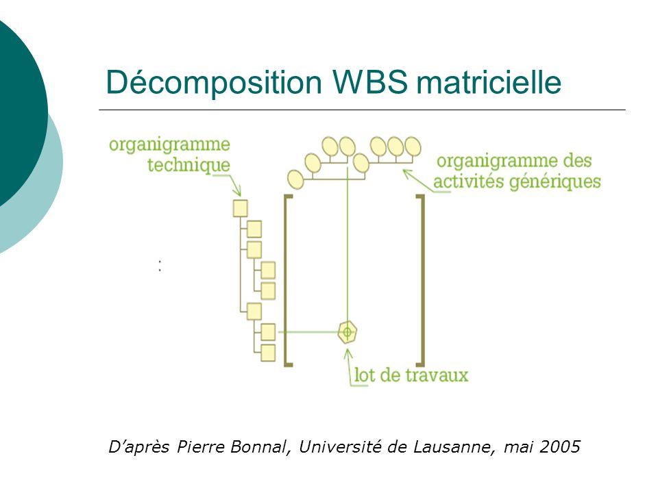 Décomposition WBS matricielle