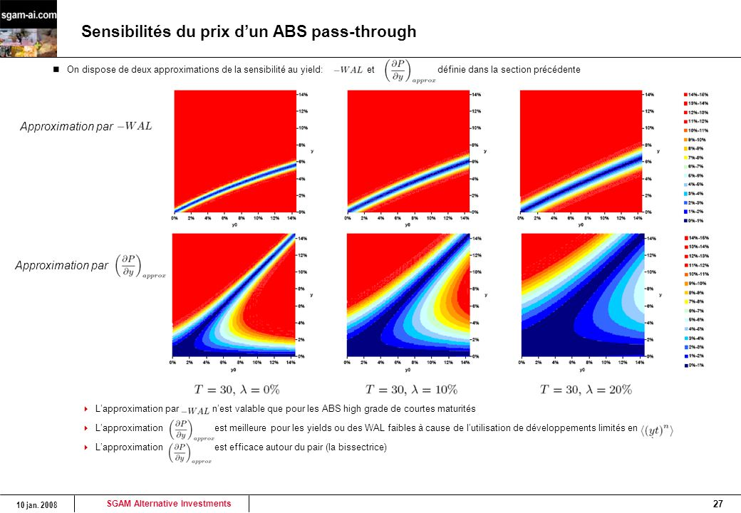 Sensibilités du prix d'un ABS pass-through