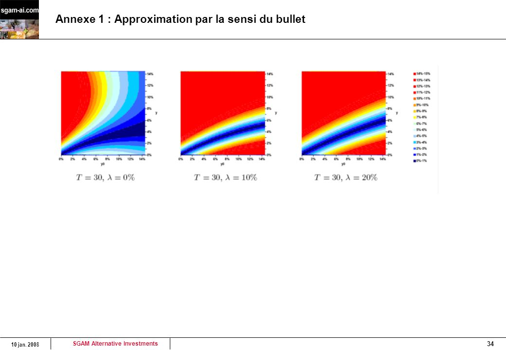 Annexe 1 : Approximation par la sensi du bullet