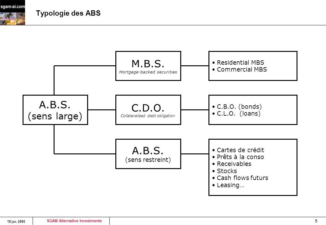 M.B.S. A.B.S. C.D.O. (sens large) Typologie des ABS Residential MBS
