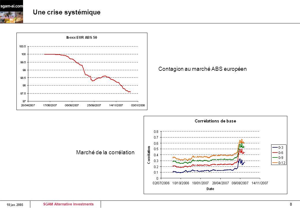 Une crise systémique Contagion au marché ABS européen
