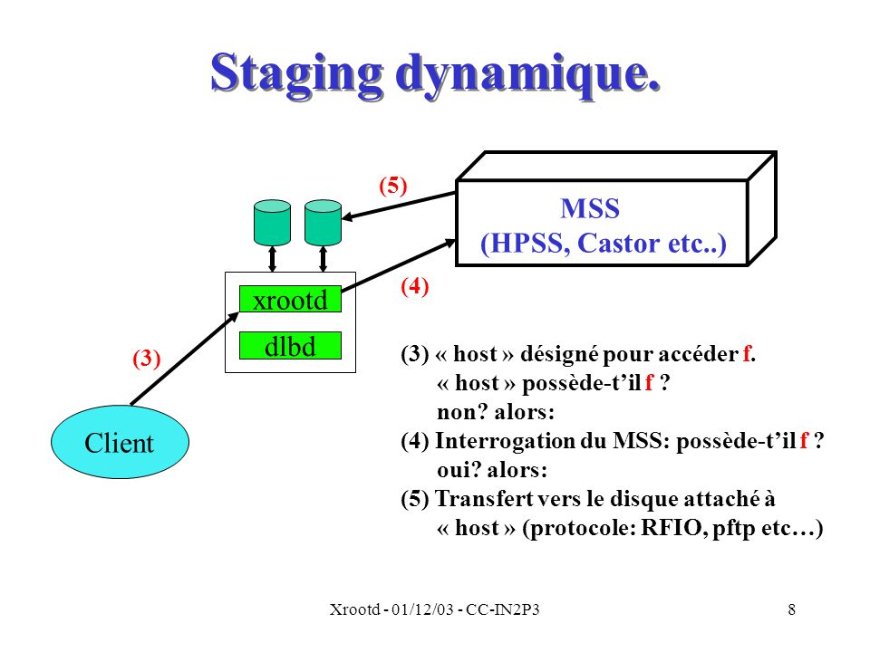 Staging dynamique. MSS (HPSS, Castor etc..) xrootd dlbd Client (5) (4)