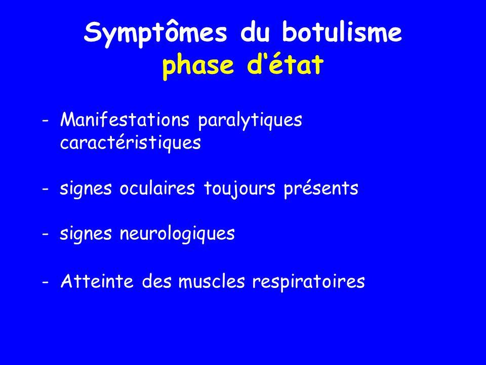 Symptômes du botulisme phase d'état