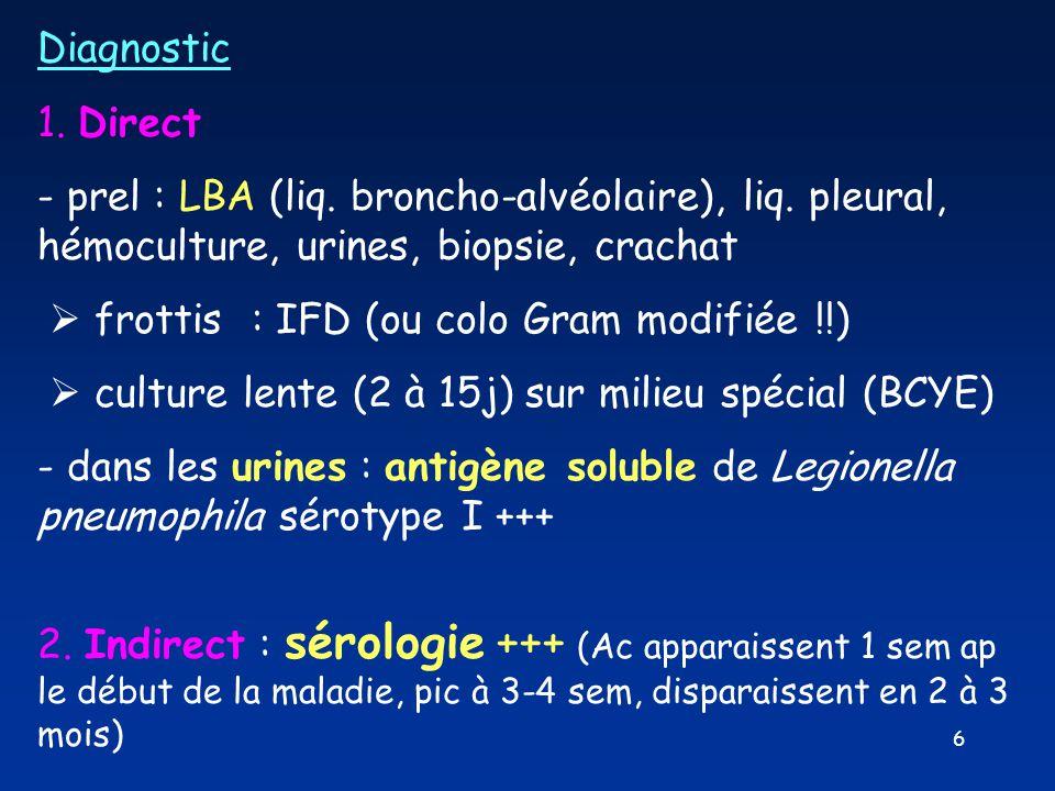 Diagnostic 1. Direct. - prel : LBA (liq. broncho-alvéolaire), liq. pleural, hémoculture, urines, biopsie, crachat.